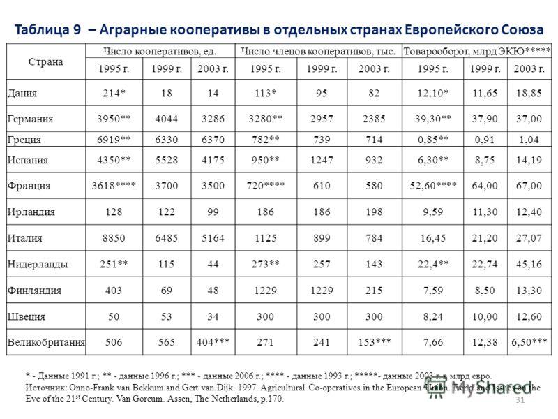 Таблица 9 – Аграрные кооперативы в отдельных странах Европейского Союза 31 Страна Число кооперативов, ед.Число членов кооперативов, тыс.Товарооборот, млрд ЭКЮ***** 1995 г.1999 г.2003 г.1995 г.1999 г.2003 г.1995 г.1999 г.2003 г. Дания214*1814113*95821