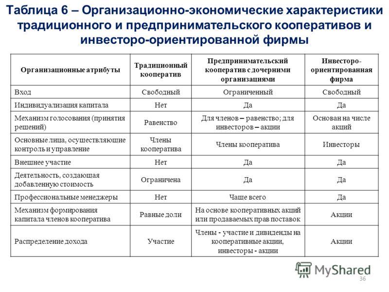 Таблица 6 – Организационно-экономические характеристики традиционного и предпринимательского кооперативов и инвесторо-ориентированной фирмы Организационные атрибуты Традиционный кооператив Предпринимательский кооператив с дочерними организациями Инве