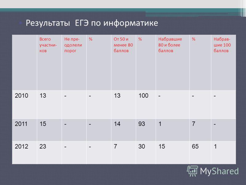 Результаты ЕГЭ по русскому языку Всего участни- ков Не пре- одолели порог %От 50 и менее 80 баллов %Набравшие 80 и более баллов %Набрав- шие 100 баллов 201013-- 100--- 201115--149317- 201223--73015651 Результаты ЕГЭ по информатике