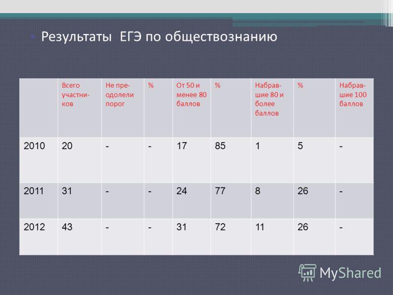 Результаты ЕГЭ по русскому языку Всего участни- ков Не пре- одолели порог %От 50 и менее 80 баллов %Набрав- шие 80 и более баллов %Набрав- шие 100 баллов 201020--178515- 201131--2477826- 201243--31721126- Результаты ЕГЭ по обществознанию