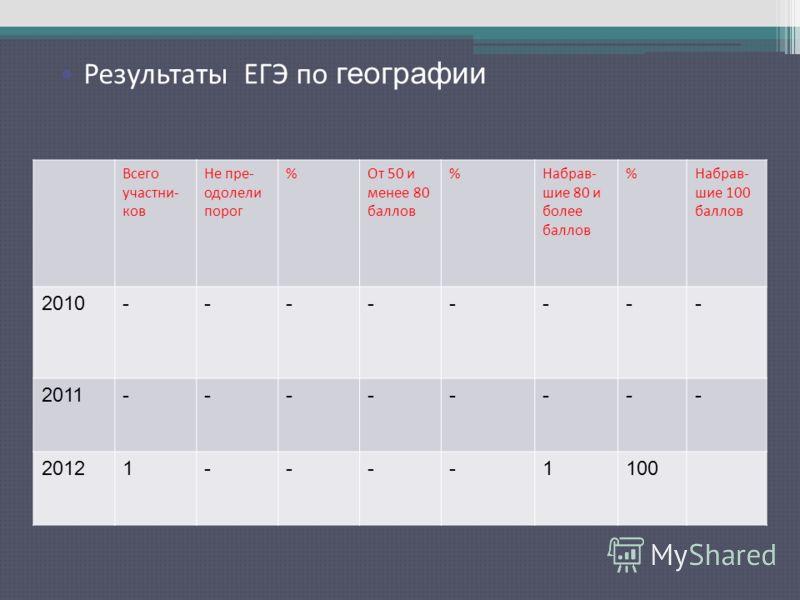 Результаты ЕГЭ по русскому языку Всего участни- ков Не пре- одолели порог %От 50 и менее 80 баллов %Набрав- шие 80 и более баллов %Набрав- шие 100 баллов 2010-------- 2011-------- 20121----1100 Результаты ЕГЭ по географии