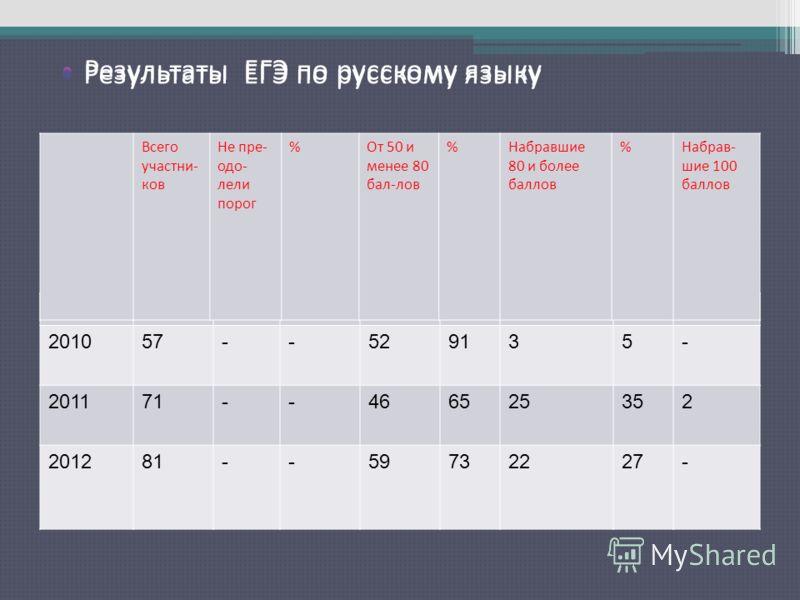 Результаты ЕГЭ по русскому языку 201057--529135- 201171--466525352 201281--59732227- Всего участни- ков Не пре- одо- лели порог %От 50 и менее 80 бал-лов %Набравшие 80 и более баллов %Набрав- шие 100 баллов Результаты ЕГЭ по русскому языку