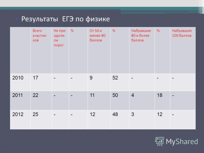 Результаты ЕГЭ по русскому языку Всего участни- ков Не пре- одоле- ли порог %От 50 и менее 80 баллов %Набравшие 80 и более баллов %Набравшие 100 баллов 201017--952--- 201122--1150418- 201225--1248312- Результаты ЕГЭ по физике