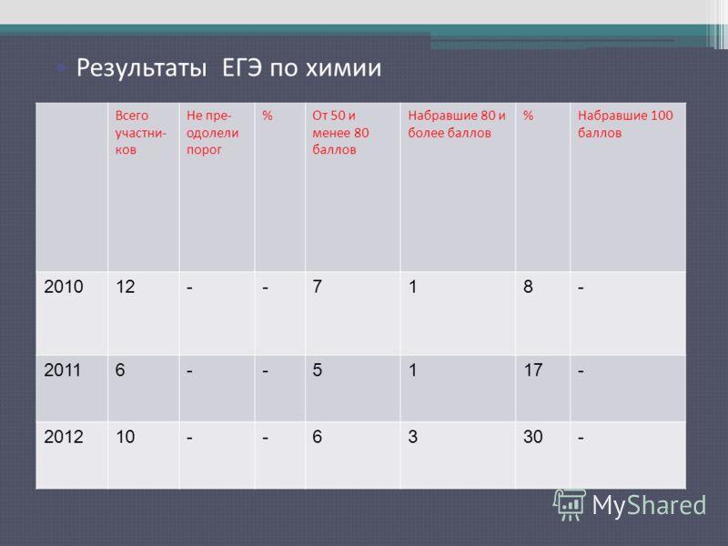 Результаты ЕГЭ по русскому языку Всего участни- ков Не пре- одолели порог %От 50 и менее 80 баллов Набравшие 80 и более баллов %Набравшие 100 баллов 201012--718- 20116--5117- 201210--6330- Результаты ЕГЭ по химии