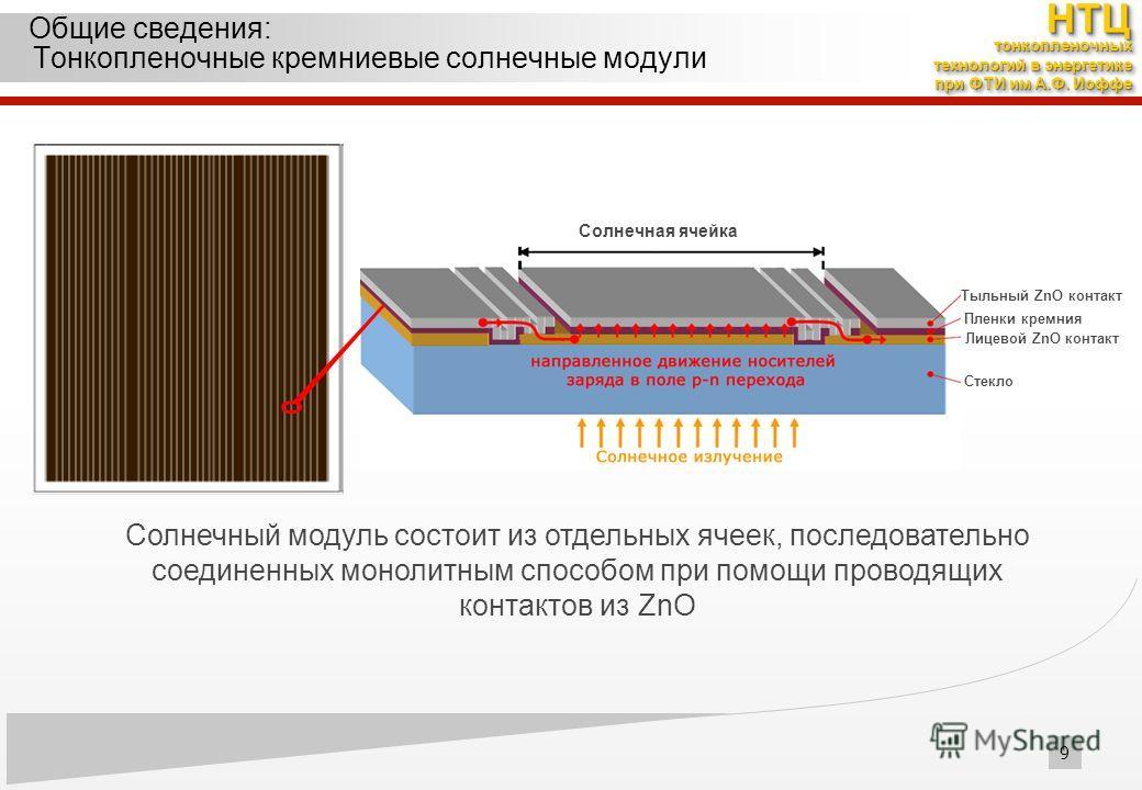 Солнечный модуль состоит из отдельных ячеек, последовательно соединенных монолитным способом при помощи проводящих контактов из ZnO Тыльный ZnO контакт Пленки кремния Лицевой ZnO контакт Стекло 9 НТЦНТЦ тонкопленочных технологий в энергетике при ФТИ