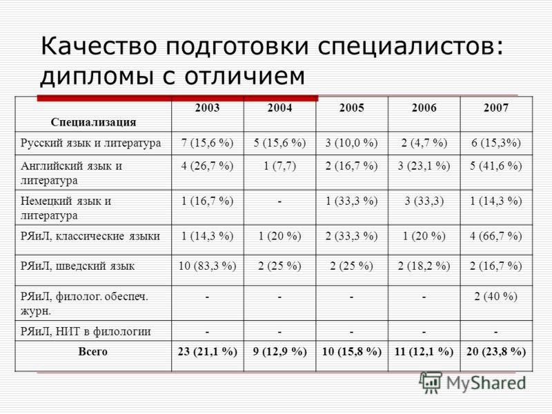 Качество подготовки специалистов: дипломы с отличием Специализация 20032004200520062007 Русский язык и литература7 (15,6 %)5 (15,6 %)3 (10,0 %)2 (4,7 %)6 (15,3%) Английский язык и литература 4 (26,7 %)1 (7,7)2 (16,7 %)3 (23,1 %)5 (41,6 %) Немецкий яз