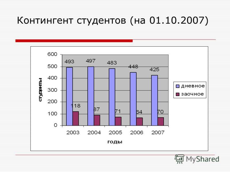 Контингент студентов (на 01.10.2007)