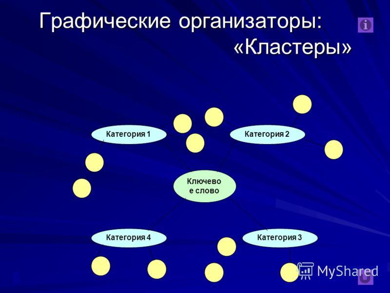 6 Ключево е слово Категория 1 Категория 4Категория 3 Категория 2 Графические организаторы: «Кластеры»