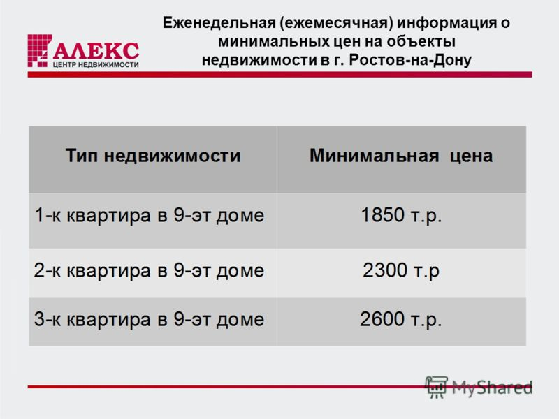 Еженедельная (ежемесячная) информация о минимальных цен на объекты недвижимости в г. Ростов-на-Дону