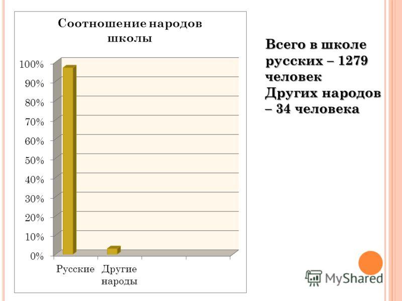 Всего в школе русских – 1279 человек Других народов – 34 человека