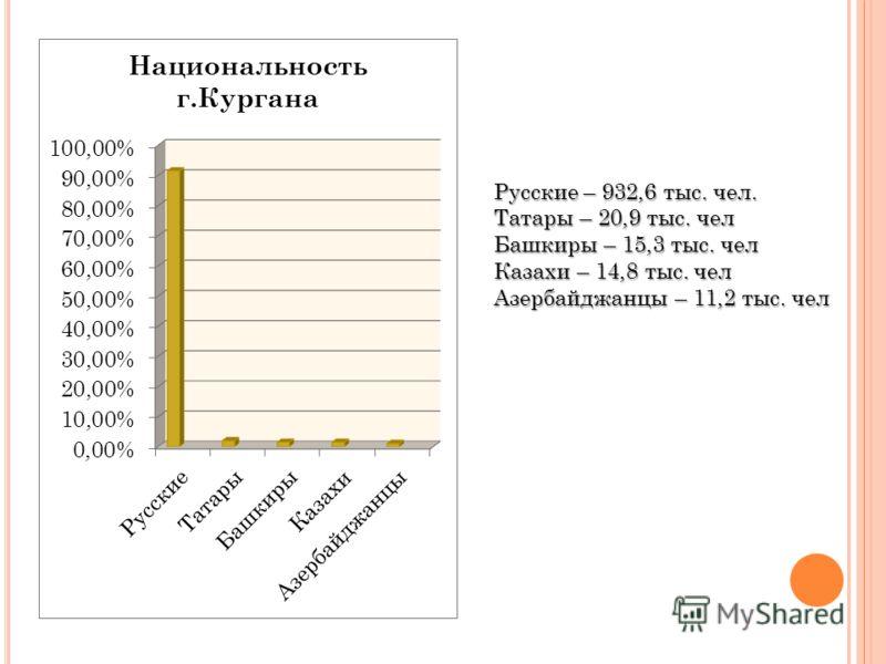 Русские – 932,6 тыс. чел. Татары – 20,9 тыс. чел Башкиры – 15,3 тыс. чел Казахи – 14,8 тыс. чел Азербайджанцы – 11,2 тыс. чел