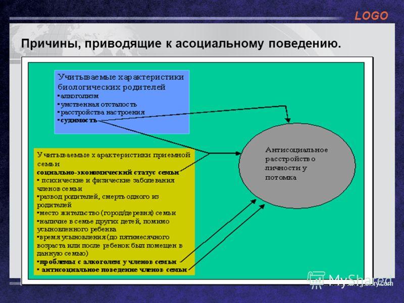 LOGO www.themegallery.com Причины, приводящие к асоциальному поведению.
