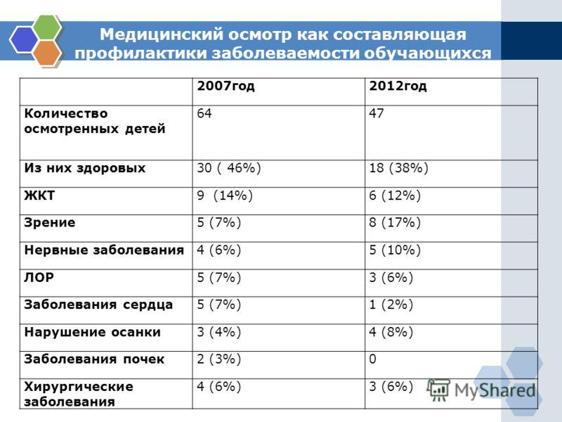 Медицинский осмотр как составляющая профилактики заболеваемости обучающихся 2007год2012год Количество осмотренных детей 6447 Из них здоровых30 ( 46%)18 (38%) ЖКТ9 (14%)6 (12%) Зрение5 (7%)8 (17%) Нервные заболевания4 (6%)5 (10%) ЛОР5 (7%)3 (6%) Забол