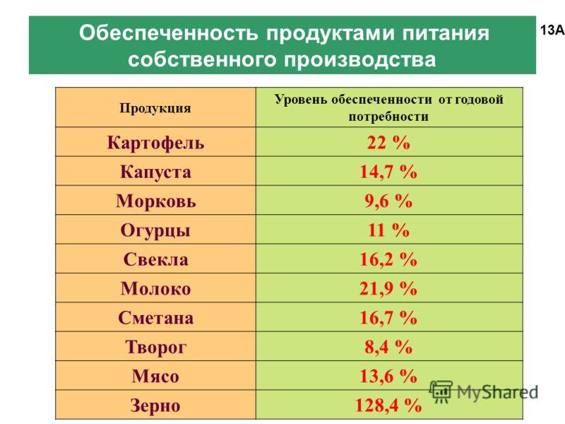 Обеспеченность продуктами питания собственного производства 13А Продукция Уровень обеспеченности от годовой потребности Картофель 22 % Капуста 14,7 % Морковь 9,6 % Огурцы 11 % Свекла 16,2 % Молоко 21,9 % Сметана 16,7 % Творог 8,4 % Мясо 13,6 % Зерно