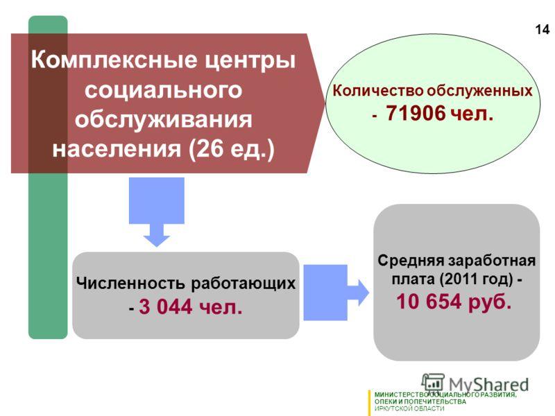 Комплексные центры социального обслуживания населения (26 ед.) Численность работающих - 3 044 чел. Средняя заработная плата (2011 год) - 10 654 руб. Количество обслуженных - 71906 чел. МИНИСТЕРСТВО СОЦИАЛЬНОГО РАЗВИТИЯ, ОПЕКИ И ПОПЕЧИТЕЛЬСТВА ИРКУТСК