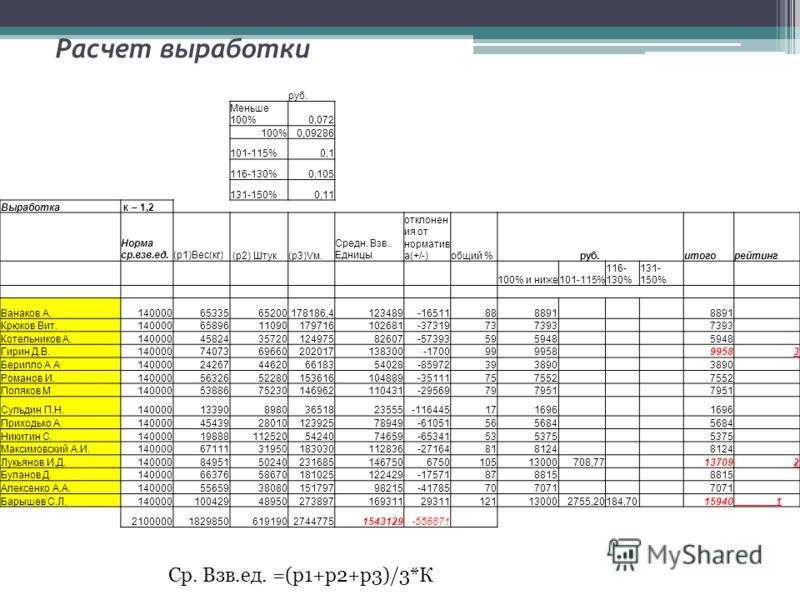 Расчет выработки руб. Меньше 100%0,072 100%0,09286 101-115%0,1 116-130%0,105 131-150%0,11 Выработка к – 1,2 Норма ср.взв.ед. (р1)Вес(кг) (р2) Штук(р3)Vм. Средн. Взв.. Едницы отклонен ия от норматив а(+/-)общий %руб.итогорейтинг 100% и ниже101-115% 11
