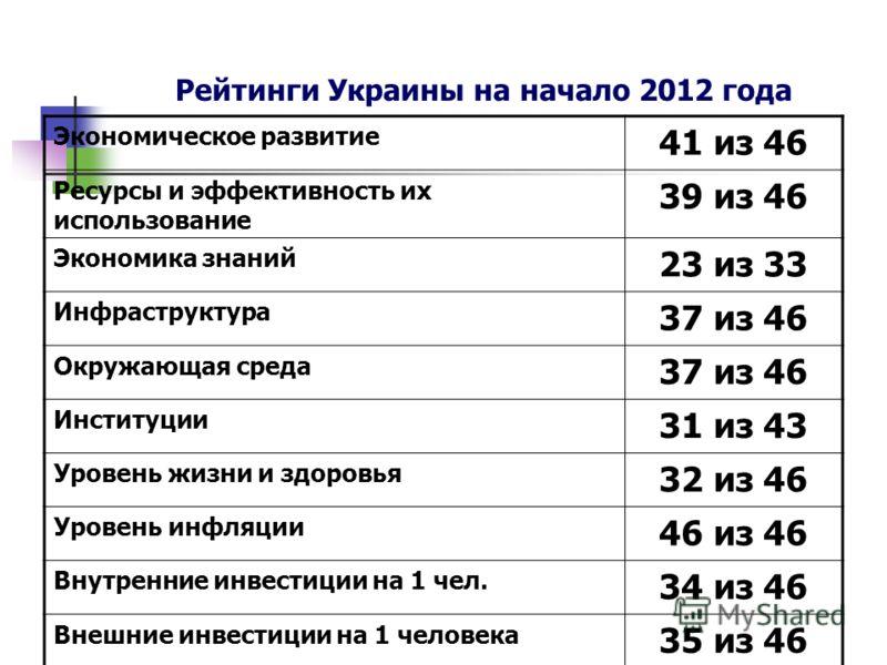Рейтинги Украины на начало 2012 года Экономическое развитие 41 из 46 Ресурсы и эффективность их использование 39 из 46 Экономика знаний 23 из 33 Инфраструктура 37 из 46 Окружающая среда 37 из 46 Институции 31 из 43 Уровень жизни и здоровья 32 из 46 У