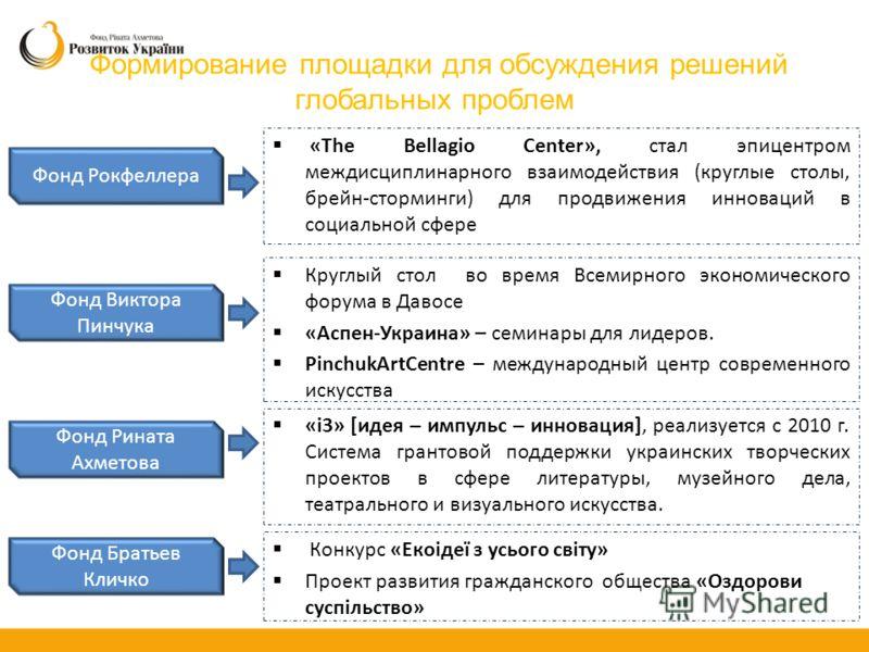 Формирование площадки для обсуждения решений глобальных проблем «The Bellagio Center», стал эпицентром междисциплинарного взаимодействия (круглые столы, брейн-сторминги) для продвижения инноваций в социальной сфере Фонд Рокфеллера Фонд Виктора Пинчук