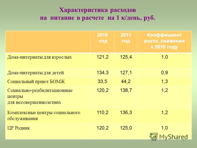 10 Характеристика расходов на питание в расчете на 1 к/день, руб. 2010 год 2011 год Коэффициент роста, снижения к 2010 году Дома-интернаты для взрослых 121,2125,41,0 Дома-интернаты для детей 134,3127,10,9 Социальный приют БОМЖ 33,544,21,3 Социально-р