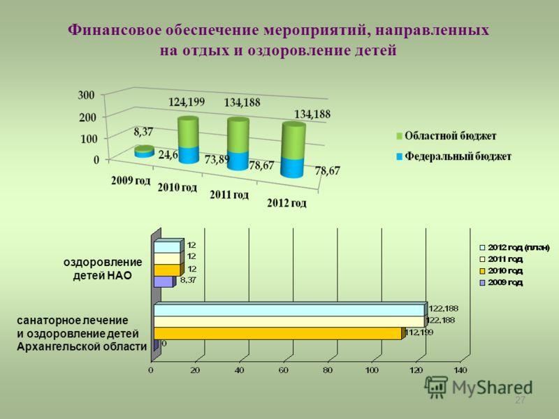 27 Финансовое обеспечение мероприятий, направленных на отдых и оздоровление детей оздоровление детей НАО санаторное лечение и оздоровление детей Архангельской области