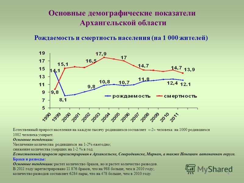 4 Основные демографические показатели Архангельской области Рождаемость и смертность населения (на 1 000 жителей) Естественный прирост населения на каждую тысячу родившихся составляет «-2» человека: на 1000 родившихся 1002 человека умирает. Основные