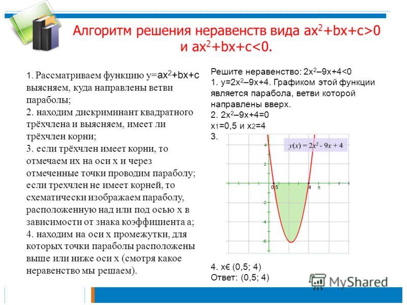 Алгоритм решения неравенств вида aх 2 +bx+с>0 и aх 2 +bx+с