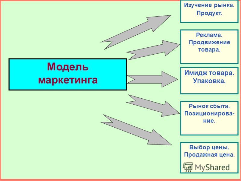Модель маркетинга Рынок сбыта. Позиционирова- ние. Реклама. Продвижение товара. Выбор цены. Продажная цена. Имидж товара. Упаковка. Изучение рынка. Продукт.