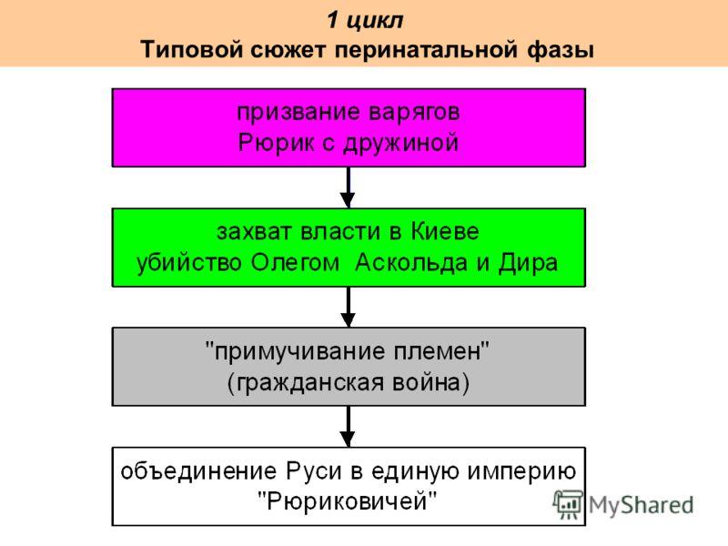 1 цикл Типовой сюжет перинатальной фазы