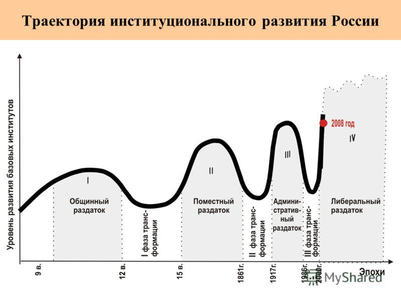 Траектория институционального развития России