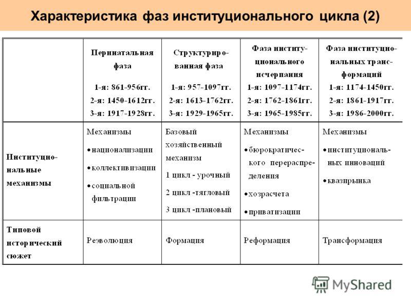 Характеристика фаз институционального цикла (2)