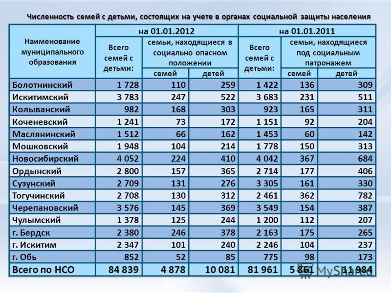 Численность семей с детьми, состоящих на учете в органах социальной защиты населения