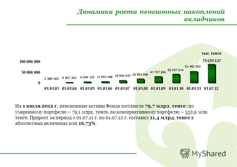 Динамика роста пенсионных накоплений вкладчиков На 1 июля 2012 г. пенсионные активы Фонда составили 79,7 млрд. тенге: по умеренному портфелю – 79,1 млрд. тенге, по консервативному портфелю – 532,9 млн. тенге. Прирост за период с 01.07.11 г. по 01.07.