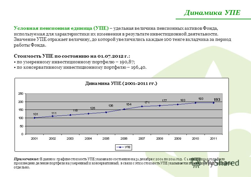 Динамика УПЕ Условная пенсионная единица (УПЕ) – удельная величина пенсионных активов Фонда, используемая для характеристики их изменения в результате инвестиционной деятельности. Значение УПЕ отражает величину, до которой увеличились каждые 100 тенг