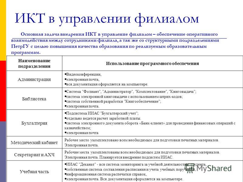 ИКТ в управлении филиалом Основная задача внедрения ИКТ в управление филиалом – обеспечение оперативного взаимодействия между сотрудниками филиала, а так же со структурными подразделениями ПетрГУ с целью повышения качества образования по реализуемым