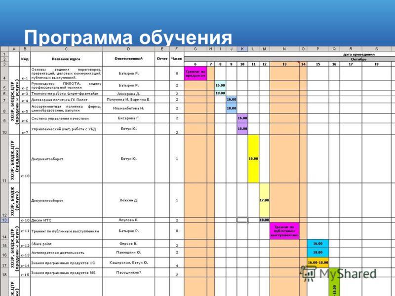 г. Астрахань, ул. Бакинская, 79, 3 этаж тел. (8512) 63-16-00, 63-07-37, 63-07-33 www.pilot-partner.ru e-mail: partner@pilotgroup.ru Программа обучения