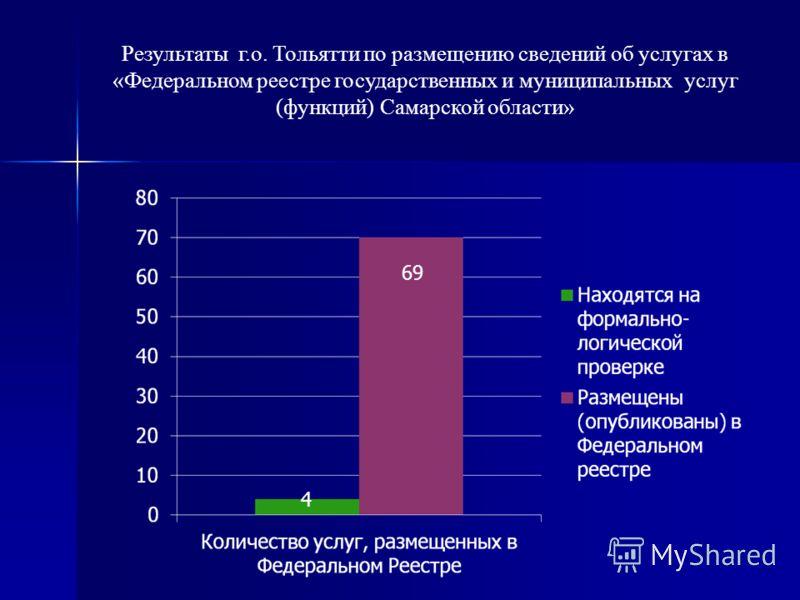 4 69 Результаты г.о. Тольятти по размещению сведений об услугах в «Федеральном реестре государственных и муниципальных услуг (функций) Самарской области»