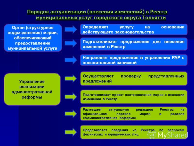 Порядок актуализации (внесения изменений) в Реестр муниципальных услуг городского округа Тольятти Определяет услугу на основании действующего законодательства Подготавливает предложения для внесения изменений в Реестр Орган (структурное подразделение