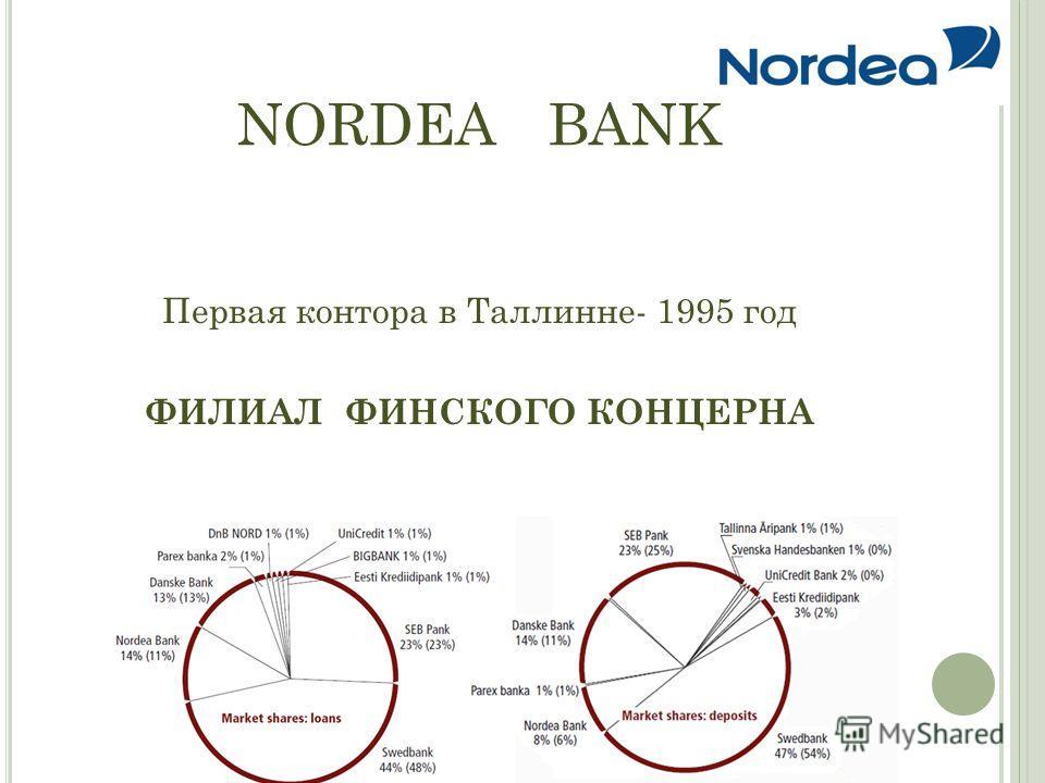 NORDEA BANK Первая контора в Таллинне- 1995 год ФИЛИАЛ ФИНСКОГО КОНЦЕРНА
