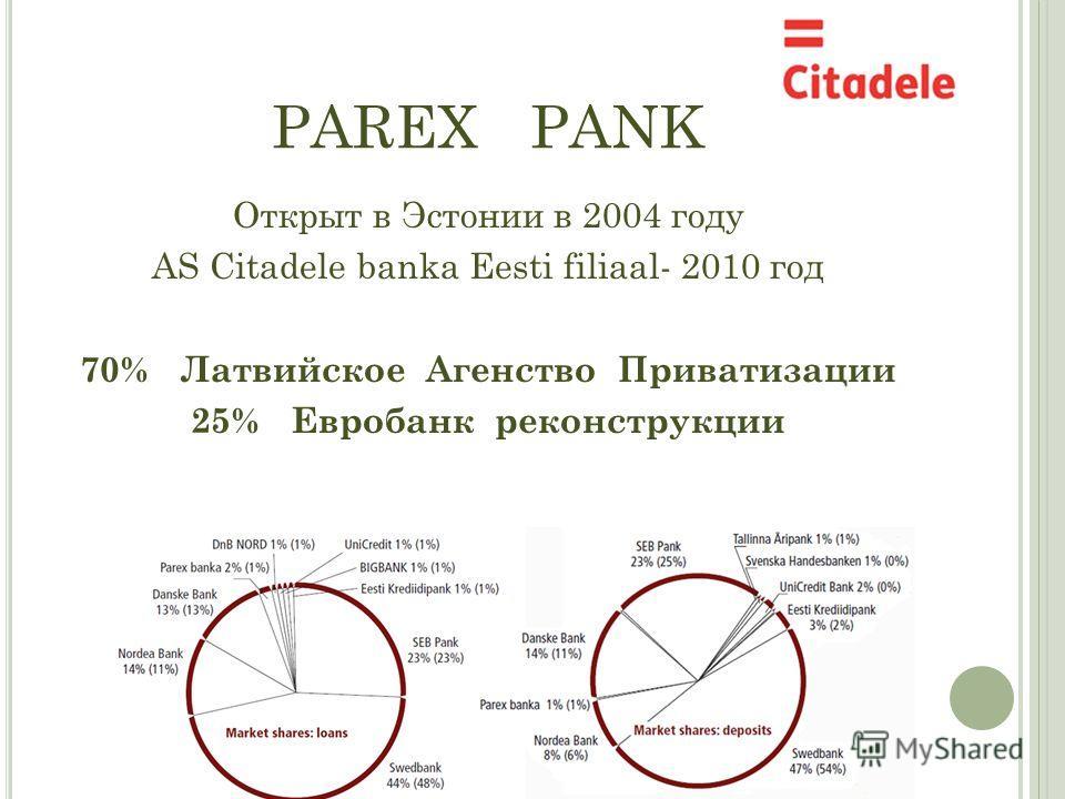 PAREX PANK Открыт в Эстонии в 2004 году AS Citadele banka Eesti filiaal- 2010 год 70% Латвийское Агенство Приватизации 25% Евробанк реконструкции