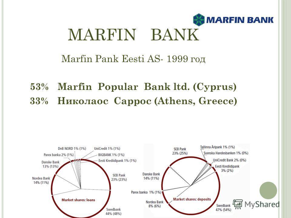 MARFIN BANK Marfin Pank Eesti AS- 1999 год 53% Marfin Popular Bank ltd. (Cyprus) 33% Николаос Саррос (Athens, Greece)