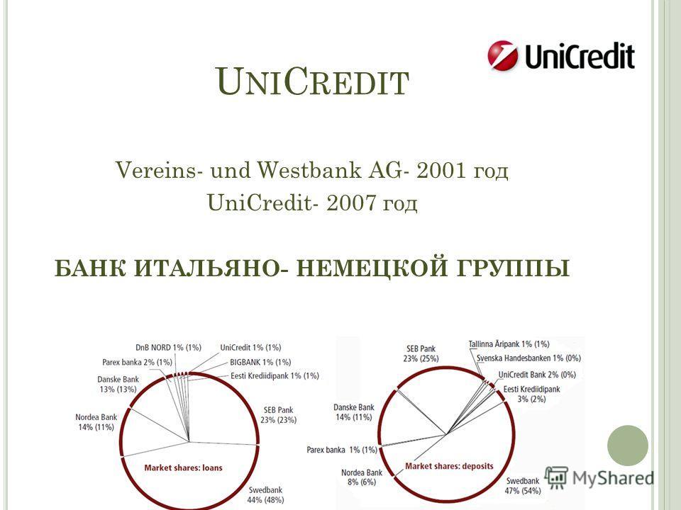 U NI C REDIT Vereins- und Westbank AG- 2001 год UniCredit- 2007 год БАНК ИТАЛЬЯНО- НЕМЕЦКОЙ ГРУППЫ