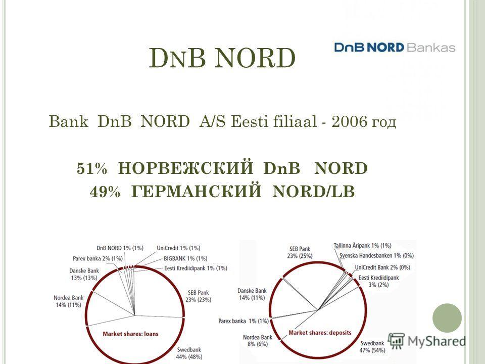 D N B NORD Bank DnB NORD A/S Eesti filiaal - 2006 год 51% НОРВЕЖСКИЙ DnB NORD 49% ГЕРМАНСКИЙ NORD/LB