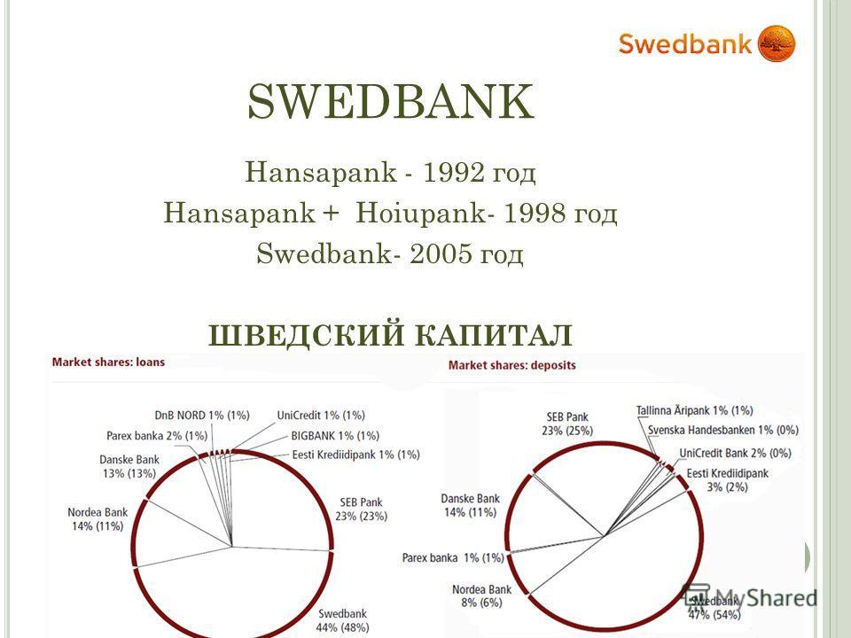 SWEDBANK Hansapank - 1992 год Hansapank + Hoiupank- 1998 год Swedbank- 2005 год ШВЕДСКИЙ КАПИТАЛ