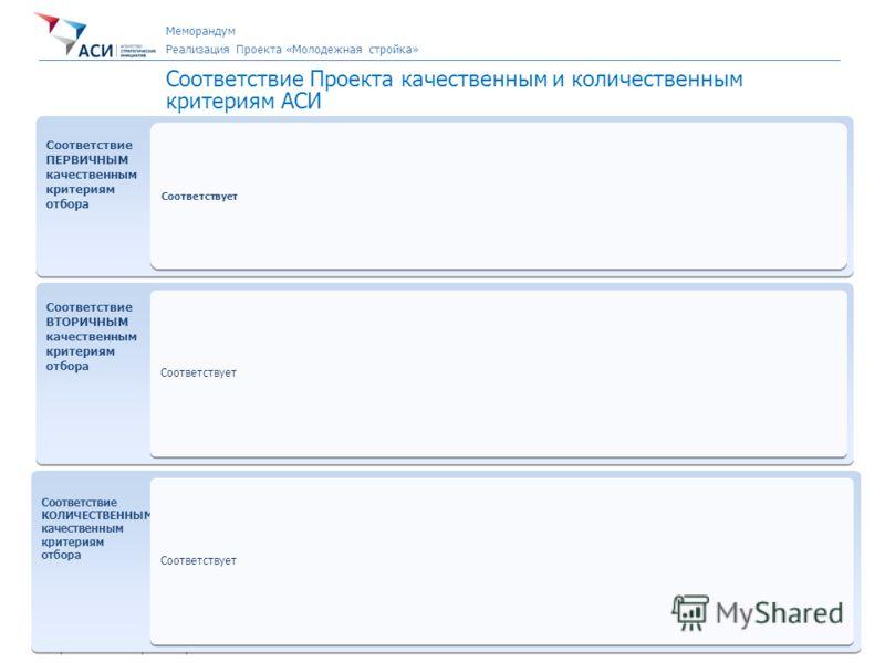7 Направление «Новый Бизнес» Первичная экспертиза Проекта Соответствие Проекта качественным и количественным критериям АСИ Соответствие ПЕРВИЧНЫМ качественным критериям отбора Соответствие ПЕРВИЧНЫМ качественным критериям отбора Соответствует Соответ