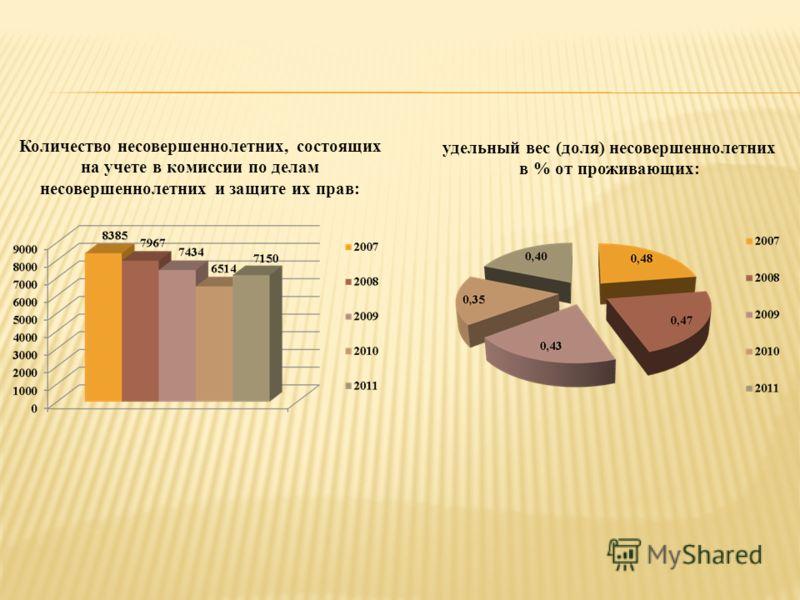 Количество несовершеннолетних, состоящих на учете в комиссии по делам несовершеннолетних и защите их прав: удельный вес (доля) несовершеннолетних в % от проживающих: