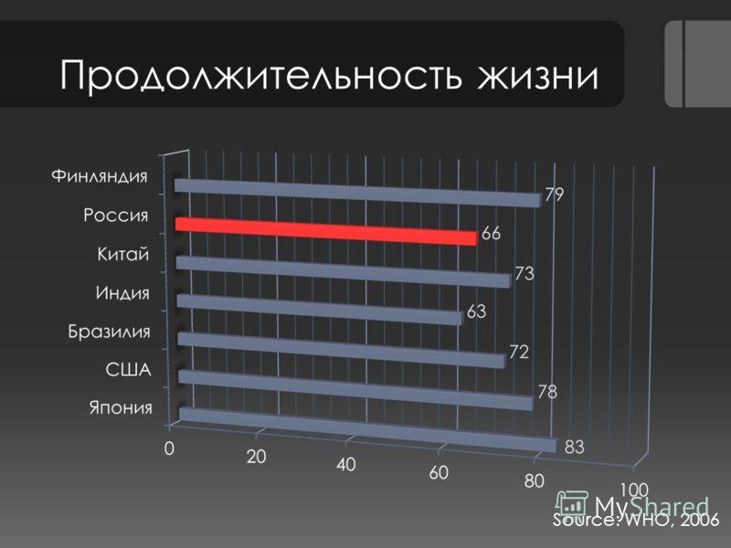 Продолжительность жизни Source: WHO, 2006