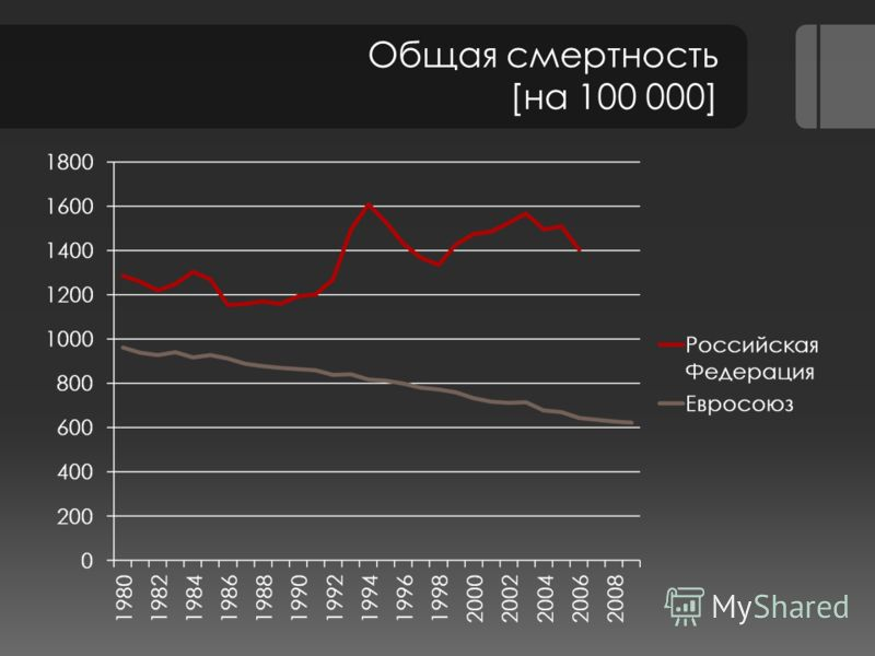 Общая смертность [на 100 000]