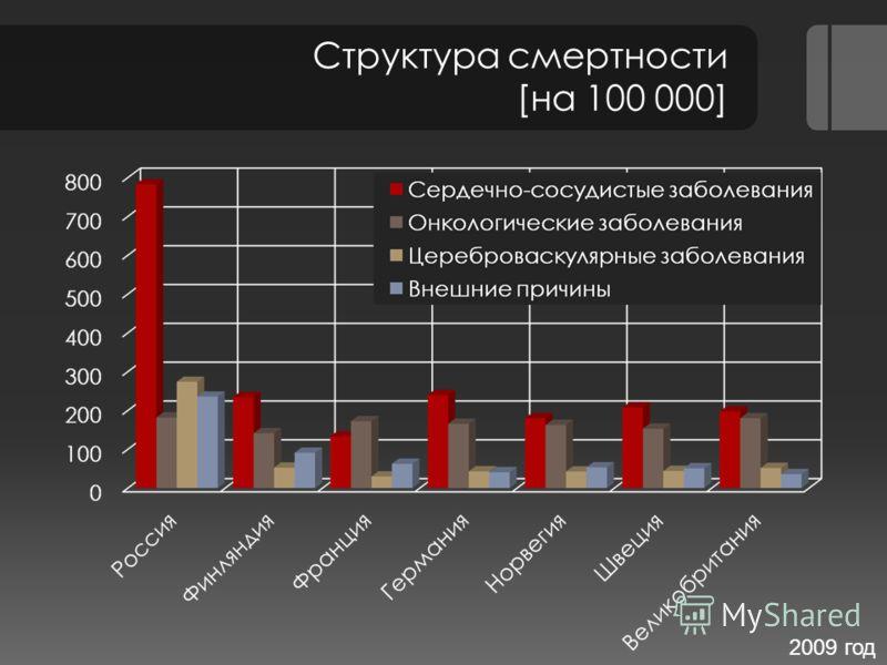 Структура смертности [на 100 000] 2009 год