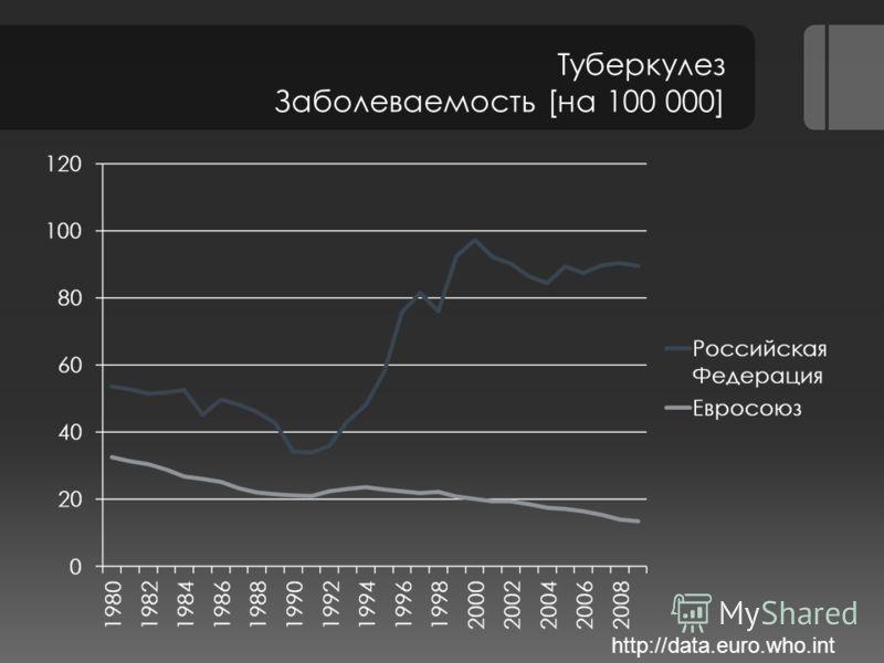 Туберкулез Заболеваемость [на 100 000] http://data.euro.who.int