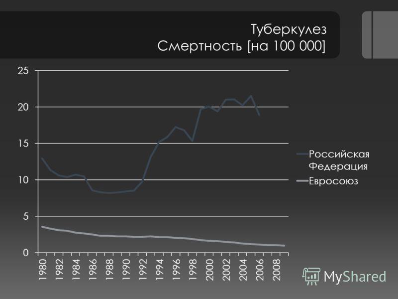 Туберкулез Смертность [на 100 000]